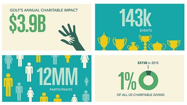 golf charitable giving